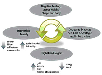 cycle-of-diabulimia