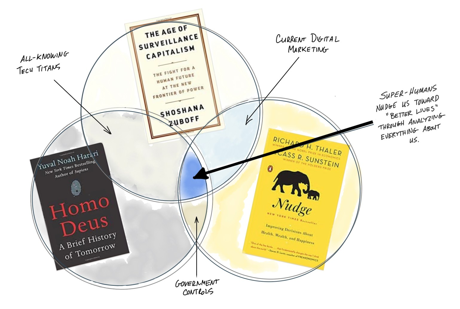 Bestseller Venn Diagram March 2019