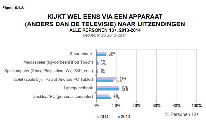 Bron: www.kijkonderzoek.nl