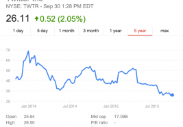 Goggle Finance shows the market history of Twitter Inc (TWTR) shares since its IPO almost 2 years ago.