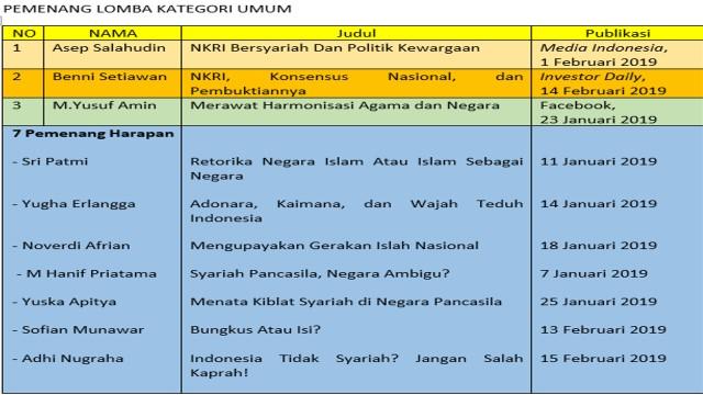 Daftar Pemenang Lomba Menulis PWI