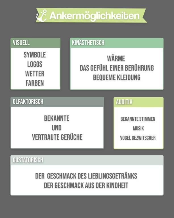 Neurolinguistisches Programmieren Infografik
