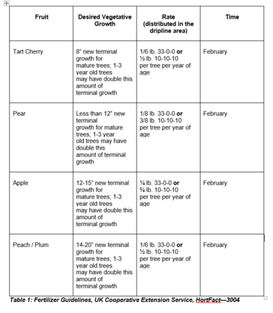 Fruit Fertilizer Guidelines