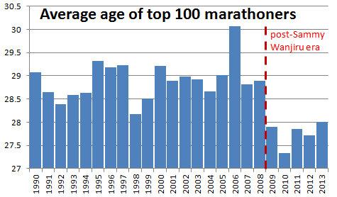 wiek_maraton_1