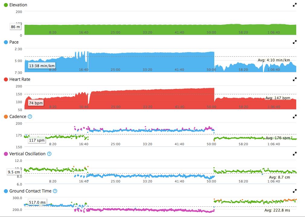 10 km w 32:55