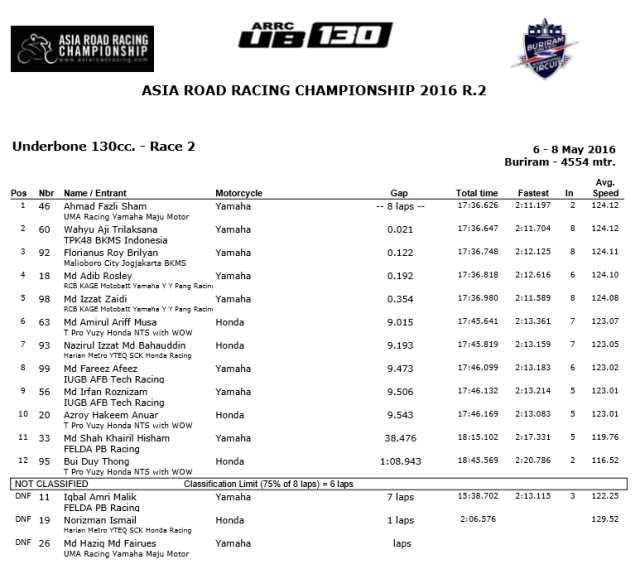 hasil ub130 buriram thai race 2