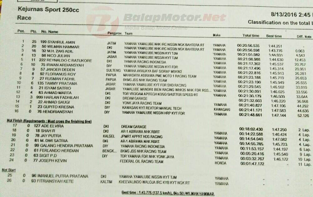 hasil irs 2016 kelas 250cc