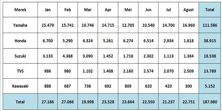 data-eksport-agustus-2016