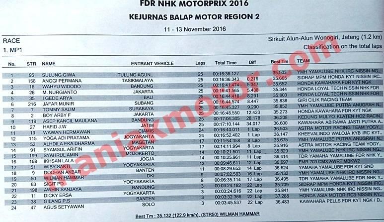 hasil-race-motoprix-wonogiri-2016-mp1