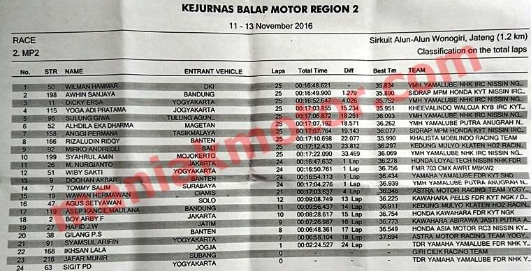 hasil-race-motoprix-wonogiri-2016-mp2
