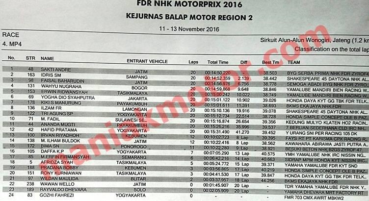hasil-race-motoprix-wonogiri-2016-mp4