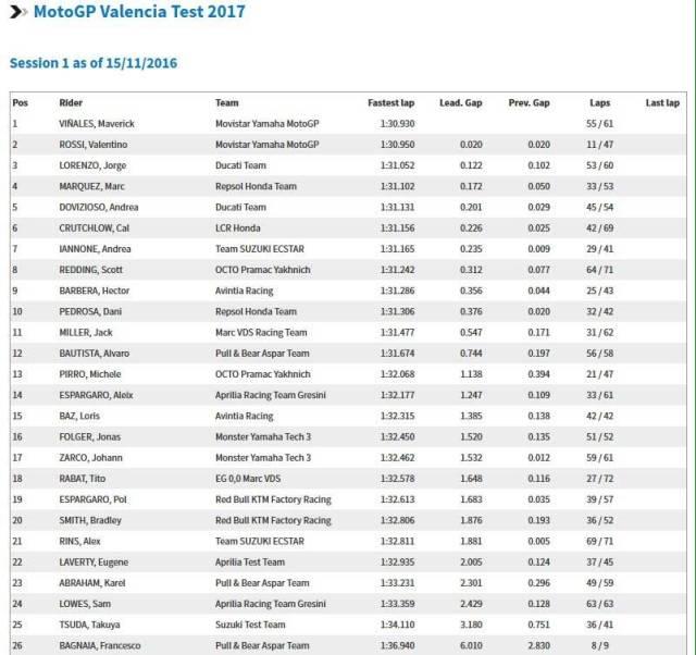 hasil-tes-pramusim-motogp-2017