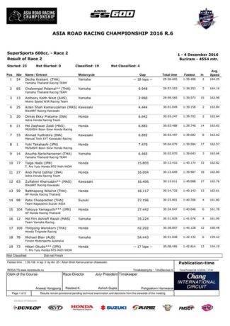 hasil-final-arrc-2016-600cc