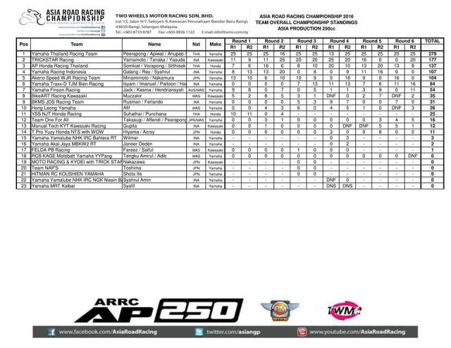 hasil-final-arrc-2016-ap250-team