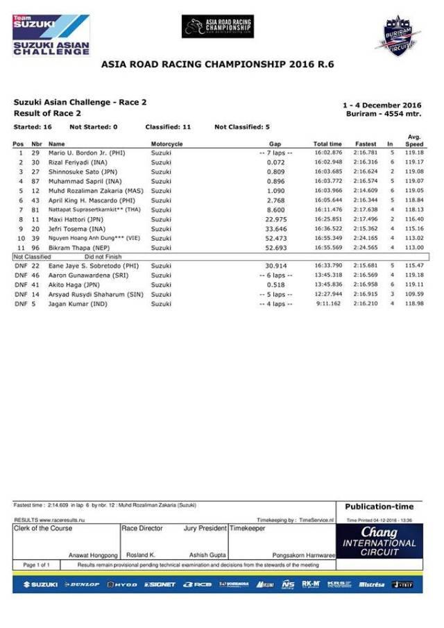 hasil-final-arrc-2016-sac-2016