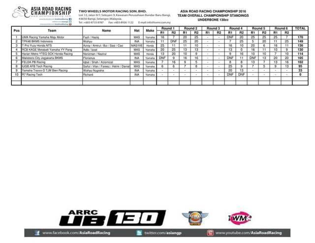 hasil-final-arrc-2016-ub130-team