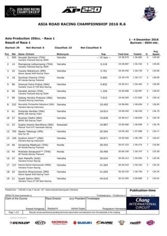 hasil-final-arrc-thailand-2016-race-1-kelas-250cc