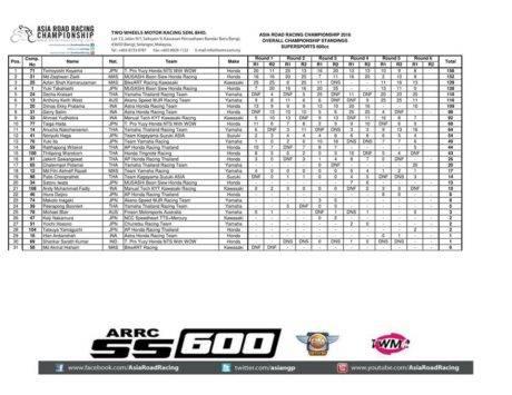 hasil-final-arrc-thailand-2016-race-1-klasemen-600cc