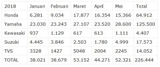 data eksport mei