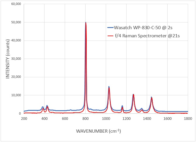Measurement time comparison: Wasatch Raman spectrometer vs competitive f/4 spectrometer