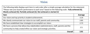 Annual Board Development Report Vision Sample