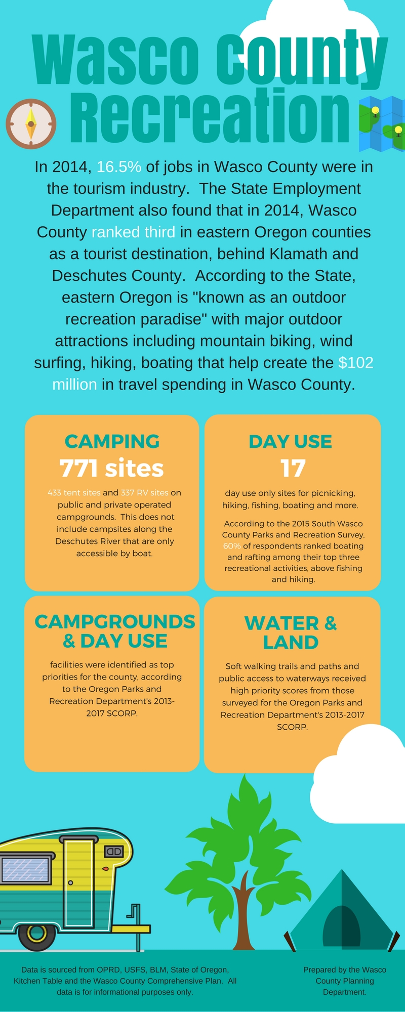 Wasco CountyRecreation (1)
