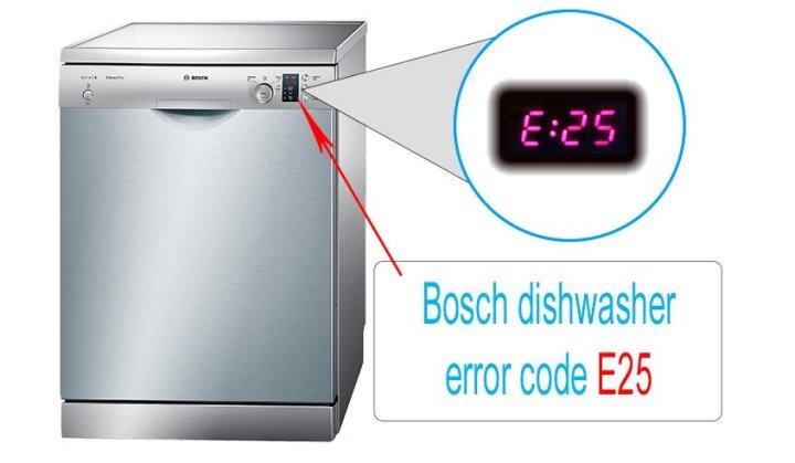 bosch dishwasher active light stays on. Black Bedroom Furniture Sets. Home Design Ideas