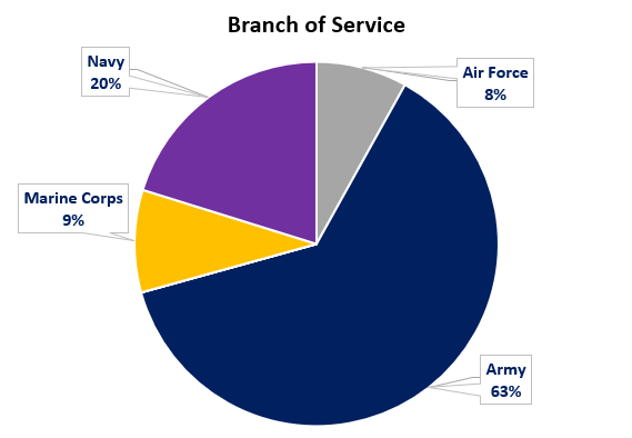 WAServes clients by branch of service