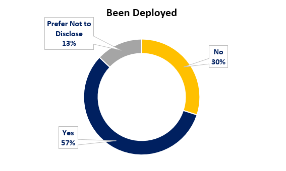 WAServes clients by been deployed