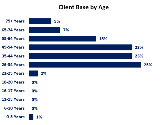 WAServes client base by age