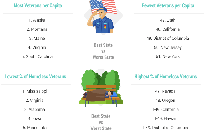 WalletHub Memorial Day Facts Infographic