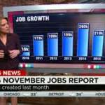 The U.S. economy created 211,000 jobs in November (money.cnn.com)