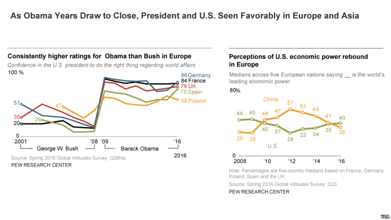 Obama get high marks in Pew survey 2