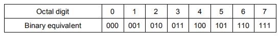 tabel bilangan oktal