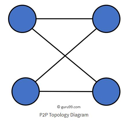 topologi jaringan p2p