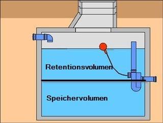 Retentionszisterne-Schaubild-Speichervolumen