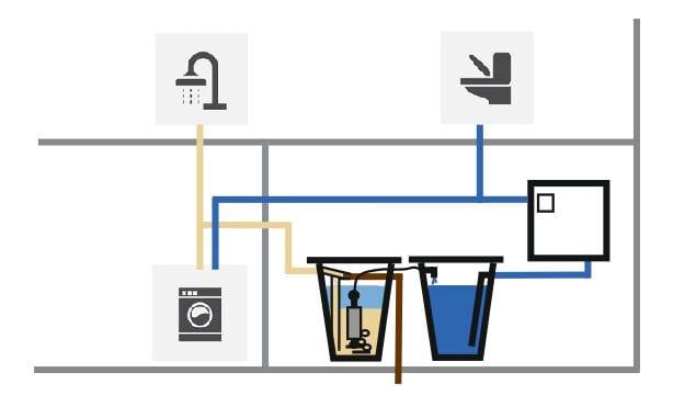 Grauwasser-Aufbereitungsanlage-Einfamilienhaus