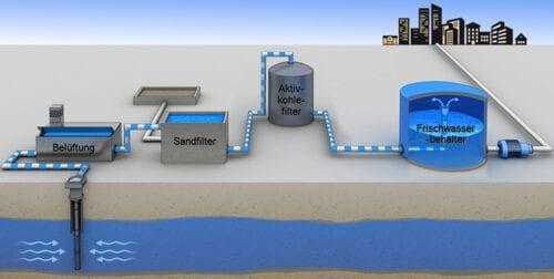 Aufbereitung von Trinkwasser