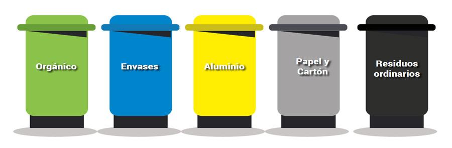 Clasificación Residuos Costa Rica