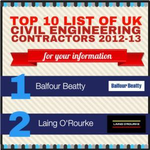 List of the Top UK Civil Engineering Contractors 2012 - The