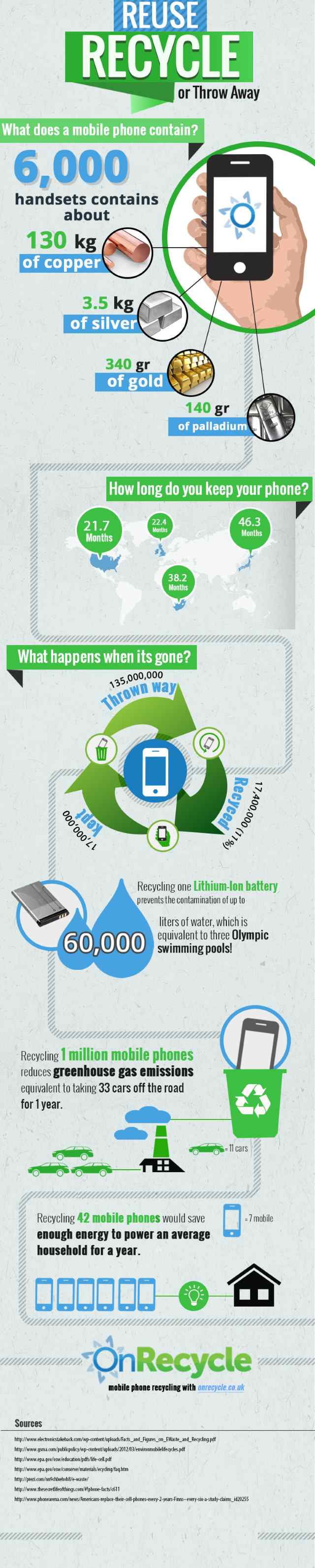 How Hoarding Mobile Phone Users are Damaging the Environment