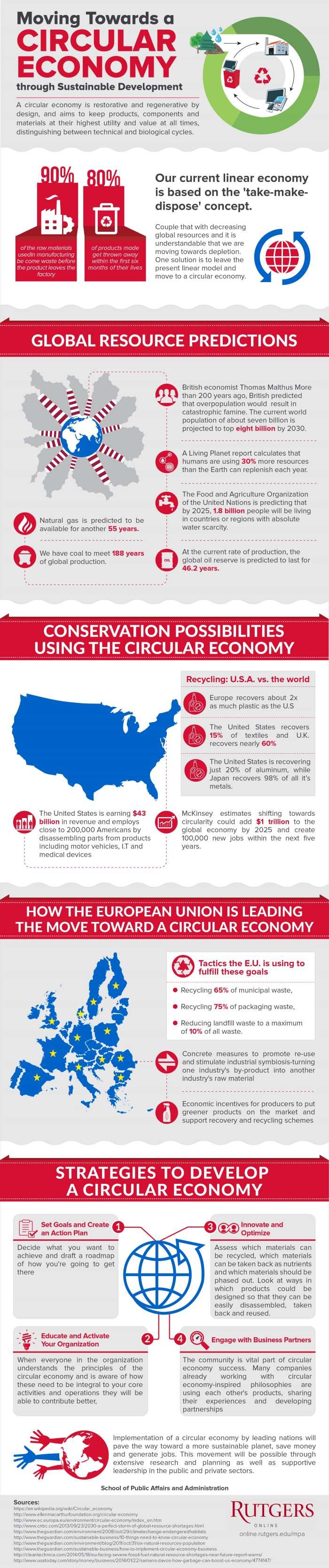 Circular Economy Basics Infographic