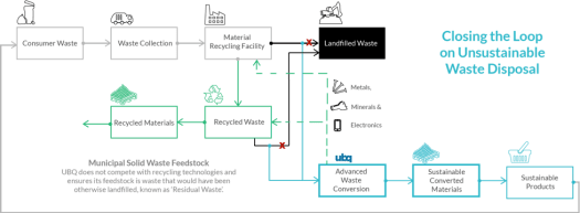 Waste to Plastic Production