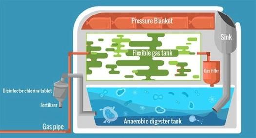 homebiogas anaerobic digestion