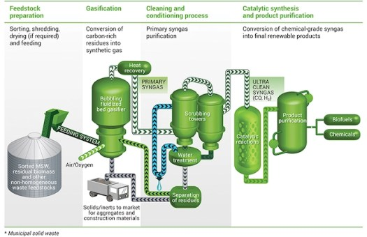 MSW to BioFuel infographic