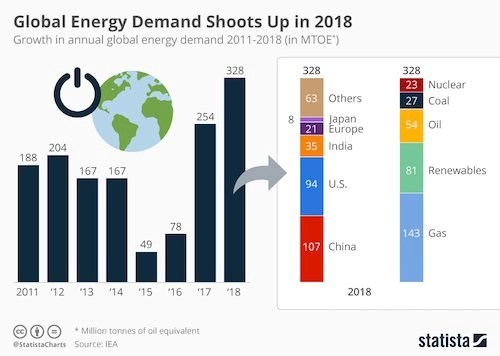 world wide fuel demand