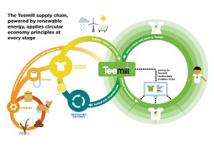 T-Mill eco-Textile infographic