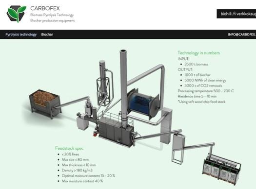 Carbofex Unit