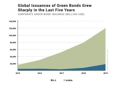 green bonds are climing