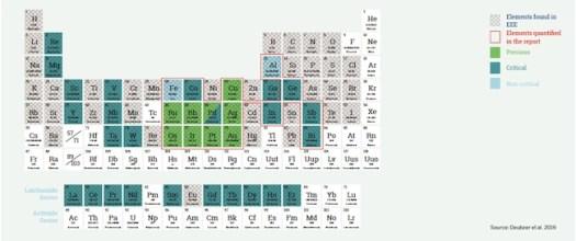 EEE elements extracted in Urban Mining
